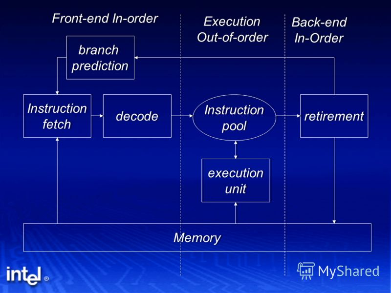 Instruction fetch Instruction fetch decode branch prediction branch prediction execution unit execution unit retirement Memory Instruction pool Instruction pool Front-end In-order Execution Out-of-order Execution Out-of-order Back-end In-Order Back-e