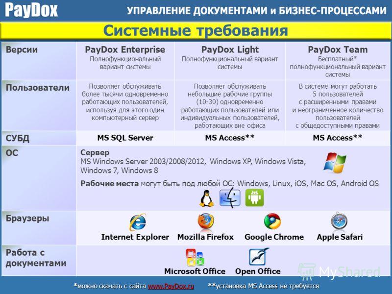 ВерсииPayDox Enterprise Полнофункциональный вариант системы PayDox Light Полнофункциональный вариант системы PayDox Team Бесплатный* полнофункциональный вариант системы Пользователи Позволяет обслуживать более тысячи одновременно работающих пользоват
