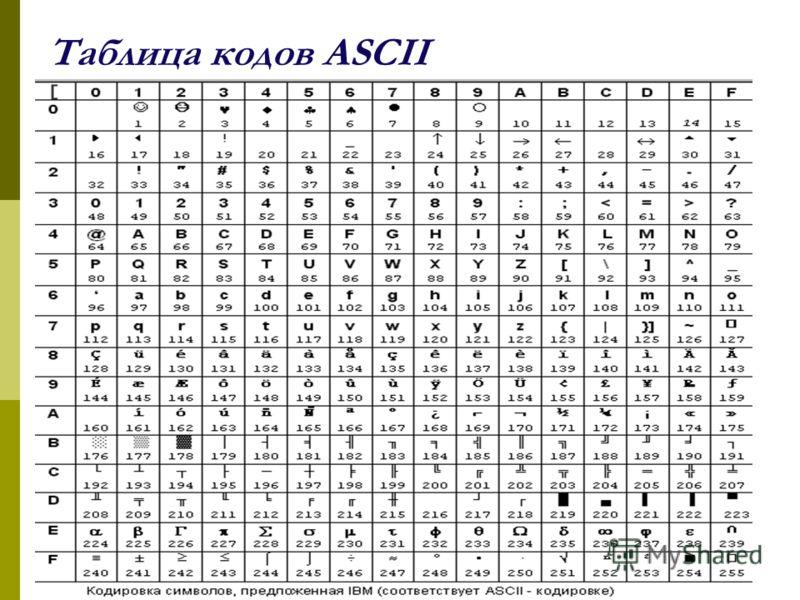 Таблица кодов ASCII