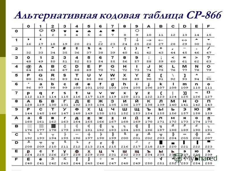 Альтернативная кодовая таблица CP-866