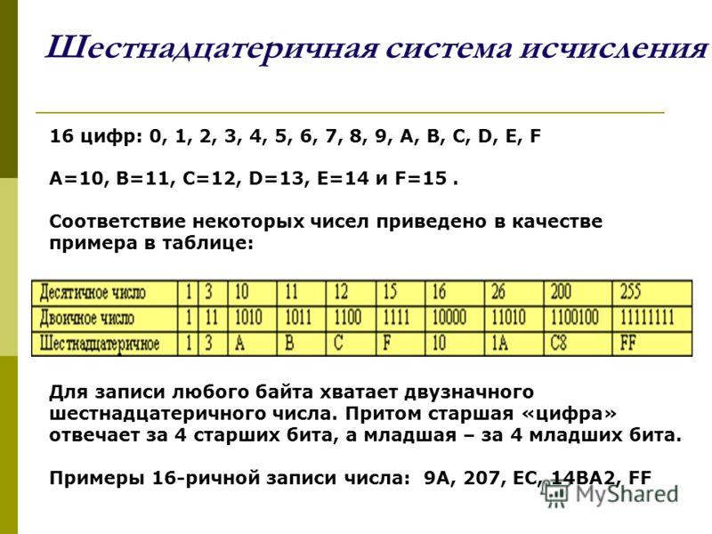 Шестнадцатеричная система исчисления 16 цифр: 0, 1, 2, 3, 4, 5, 6, 7, 8, 9, A, B, C, D, E, F A=10, B=11, C=12, D=13, E=14 и F=15. Соответствие некоторых чисел приведено в качестве примера в таблице: Для записи любого байта хватает двузначного шестнад