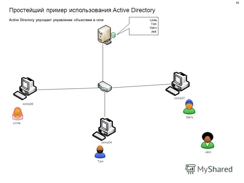 Простейший пример использования Active Directory comp01 comp04 comp05 Linda Tom Garry Jack Active Directory упрощает управление объектами в сети 10