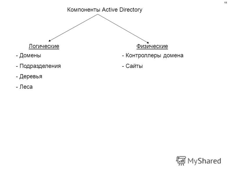 Компоненты Active Directory ЛогическиеФизические - Домены - Подразделения - Деревья - Леса - Контроллеры домена - Сайты 11