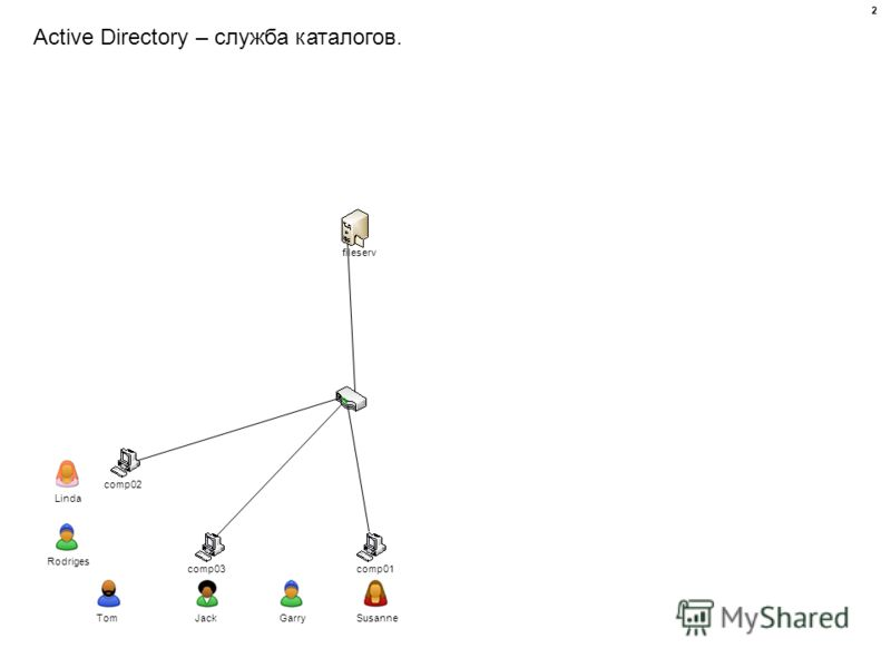 Active Directory – служба каталогов. comp01 comp02 comp03 fileserv Linda TomJackGarrySusanne Rodriges 2