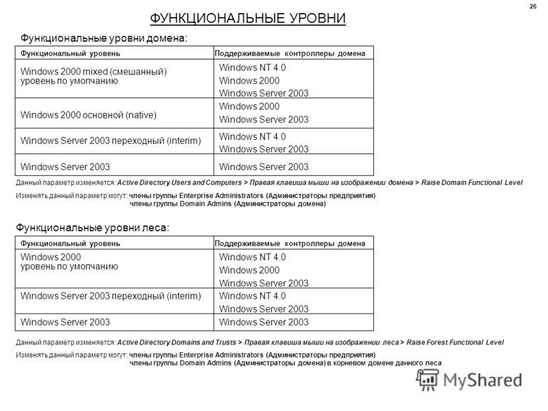 ФУНКЦИОНАЛЬНЫЕ УРОВНИ Функциональные уровни домена: Windows 2000 mixed (смешанный) Функциональный уровень уровень по умолчанию Поддерживаемые контроллеры домена Windows NT 4.0 Windows 2000 Windows Server 2003 Windows 2000 основной (native) Windows 20