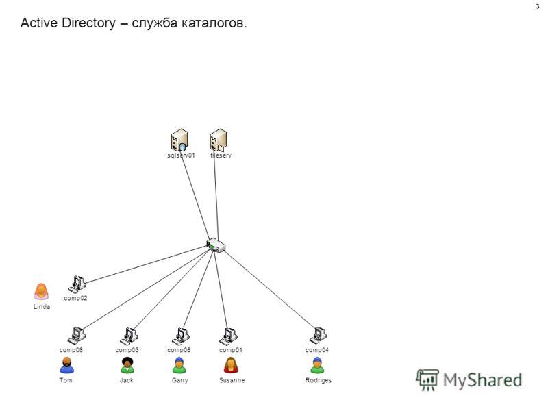 Active Directory – служба каталогов. comp01 comp02 comp03comp04comp05comp06 sqlserv01fileserv Linda TomJackGarrySusanneRodriges 3