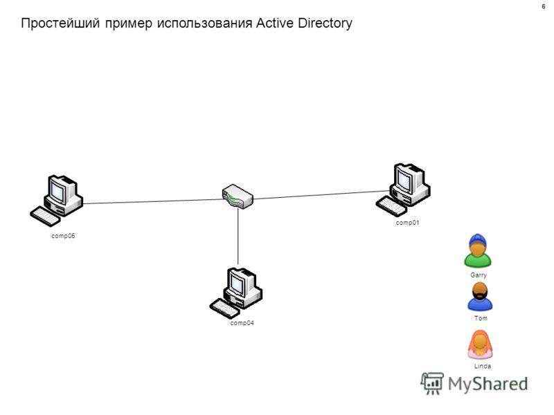 Простейший пример использования Active Directory comp01 comp04 comp05 Linda Tom Garry 6