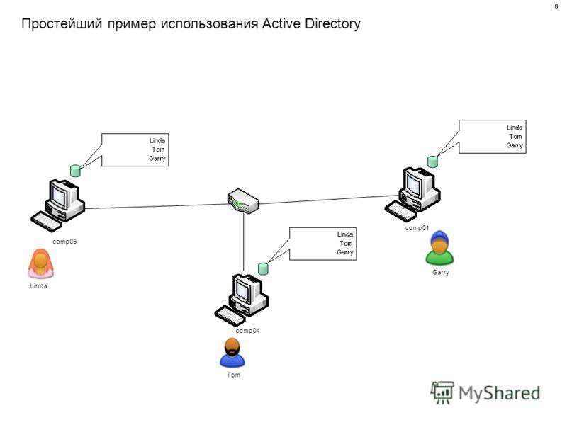 Простейший пример использования Active Directory comp01 comp04 comp05 Linda Tom Garry 8