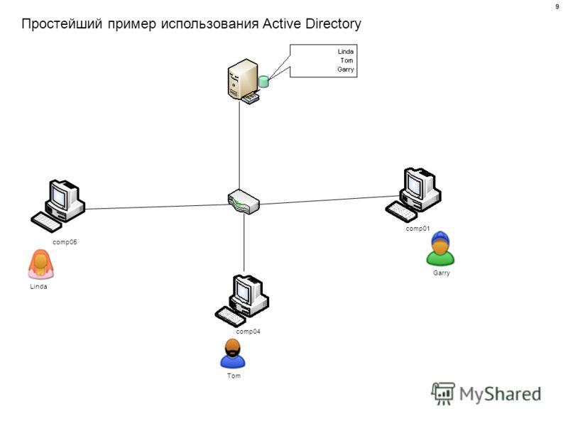 Простейший пример использования Active Directory comp01 comp04 comp05 Linda Tom Garry 9