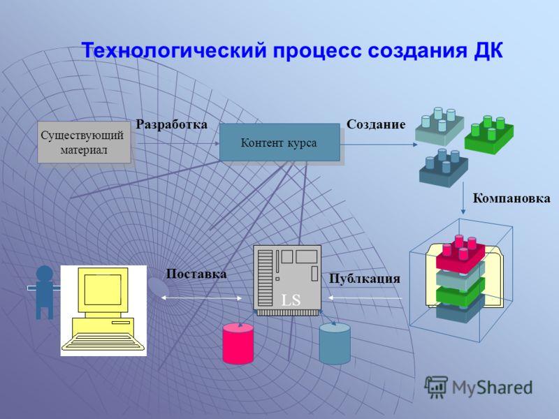 Существующий материал Существующий материал Контент курса СозданиеРазработка Компановка LS Публкация Поставка Технологический процесс создания ДК