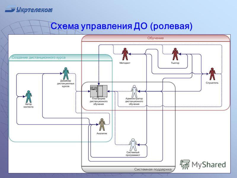 Схема управления ДО (ролевая)