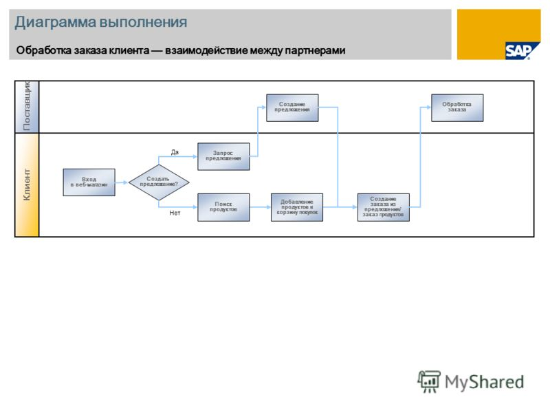 Диаграмма выполнения Обработка заказа клиента взаимодействие между партнерами Клиент Поставщик Создание предложения Обработка заказа Поиск продуктов Добавление продуктов в корзину покупок Создание заказа из предложения/ заказ п родуктов Вход в веб-ма