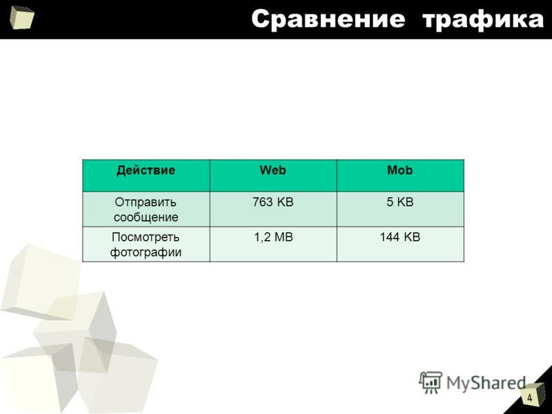 4 Сравнение трафика ДействиеWebMob Отправить сообщение 763 KB5 KB Посмотреть фотографии 1,2 MB144 KB