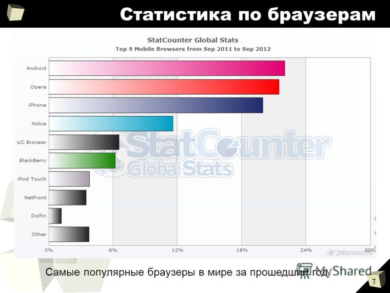 7 Статистика по браузерам Самые популярные браузеры в мире за прошедший год