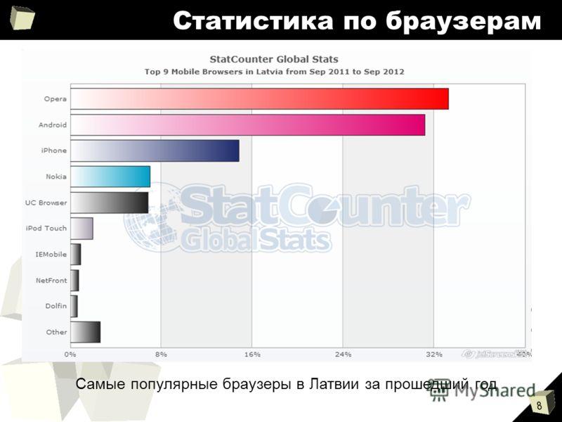 8 Статистика по браузерам Самые популярные браузеры в Латвии за прошедший год