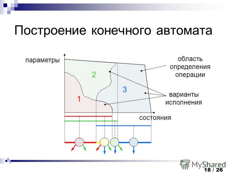18 / 26 Построение конечного автомата состояния параметры область определения операции 1 2 3 варианты исполнения