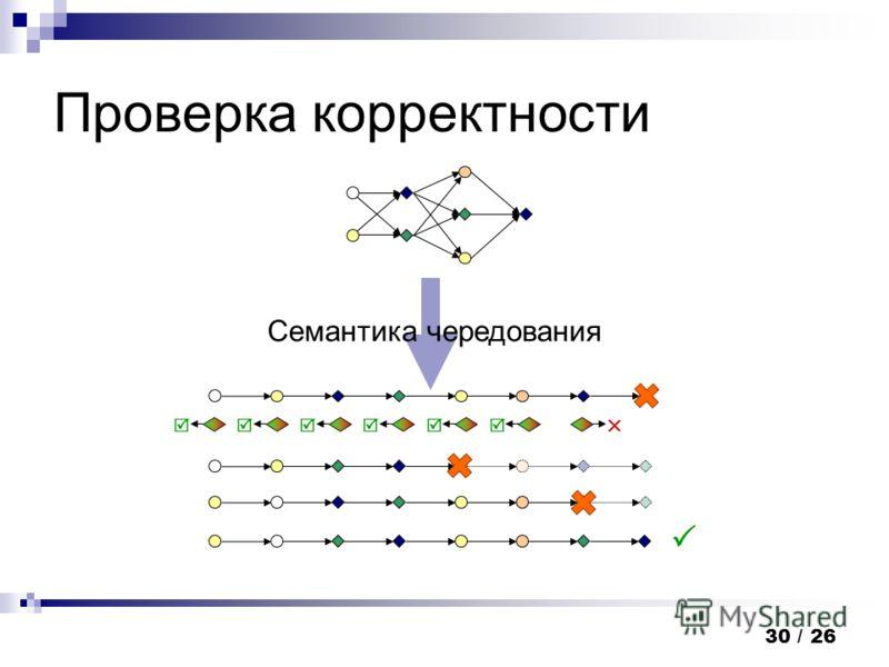 30 / 26 Проверка корректности Семантика чередования