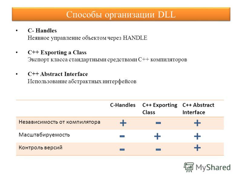 Способы организации DLL C- Handles Неявное управление объектом через HANDLE C++ Exporting a Class Экспорт класса стандартными средствами C++ компиляторов C++ Abstract Interface Использование абстрактных интерфейсов C-HandlesC++ Exporting Class C++ Ab