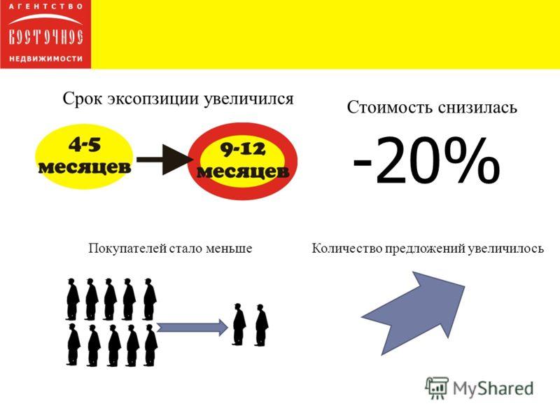 Срок эксопзиции увеличился Покупателей стало меньше Стоимость снизилась -20% Количество предложений увеличилось