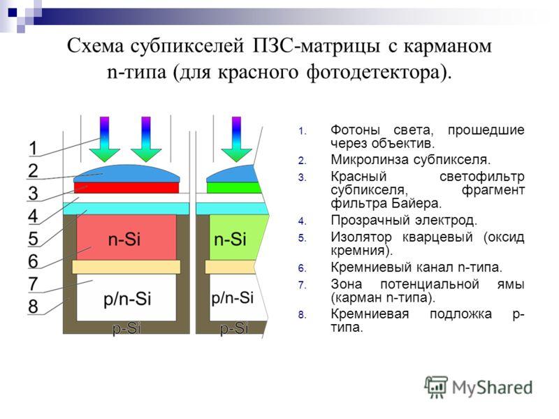 Схема субпикселей ПЗС-матрицы с карманом n-типа (для красного фотодетектора). 1. Фотоны света, прошедшие через объектив. 2. Микролинза субпикселя. 3. Красный светофильтр субпикселя, фрагмент фильтра Байера. 4. Прозрачный электрод. 5. Изолятор кварцев