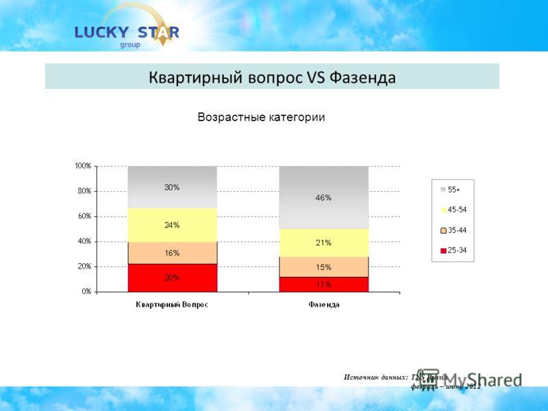 Квартирный вопрос VS Фазенда Возрастные категории Источник данных: TNS Russia февраль – июнь 2012