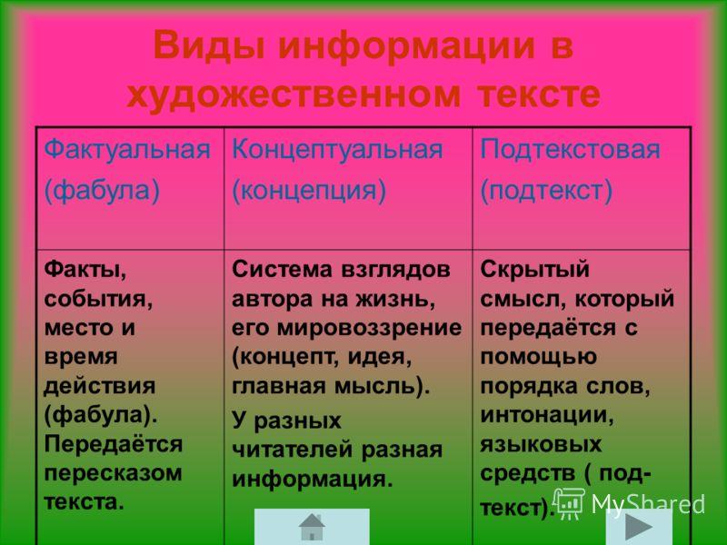 Виды информации в художественном тексте Фактуальная (фабула) Концептуальная (концепция) Подтекстовая (подтекст) Факты, события, место и время действия (фабула). Передаётся пересказом текста. Система взглядов автора на жизнь, его мировоззрение (концеп