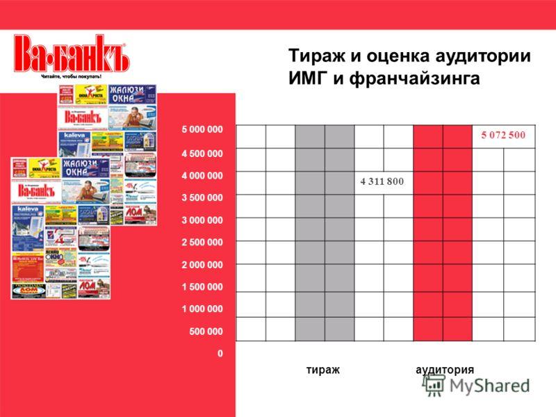 5 072 500 4 311 800 4 500 000 4 000 000 3 500 000 3 000 000 2 500 000 2 000 000 1 500 000 1 000 000 500 000 0 тиражаудитория Тираж и оценка аудитории ИМГ и франчайзинга 5 000 000