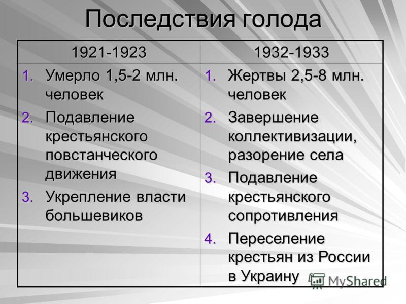 Последствия голода 1921-19231932-1933 1. Умерло 1,5-2 млн. человек 2. Подавление крестьянского повстанческого движения 3. Укрепление власти большевиков 1. Жертвы 2,5-8 млн. человек 2. Завершение коллективизации, разорение села 3. Подавление крестьянс