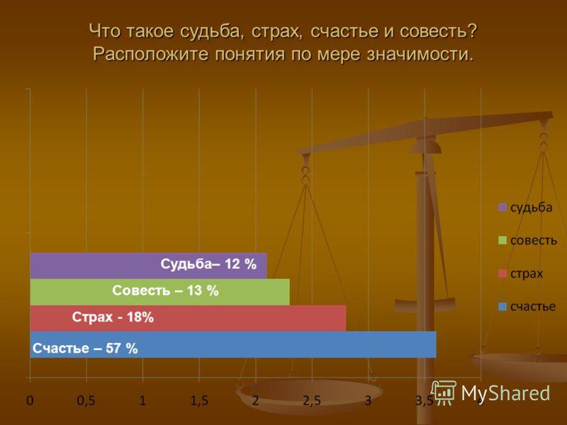 Что такое судьба, страх, счастье и совесть? Расположите понятия по мере значимости. Счастье – 57 % Страх - 18% Совесть – 13 % Судьба– 12 %