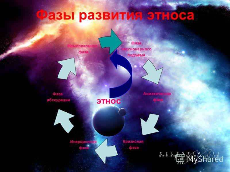 16 Фазы развития этноса Фаза пассионарного подъема Акматическая фаза Кризисная фаза Инерционная фаза Фаза абскурации Мемориальная фаза этнос