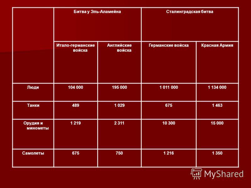 Соотношение сил к началу января 1943 года: Силы и средства Германия и ее союзники Красная Армия Люди284 000250 000 Танки254300 Орудия и минометы 7 2904 130 Самолеты270100