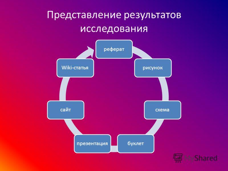 Представление результатов исследования рефератрисуноксхемабуклетпрезентациясайтWiki-статья