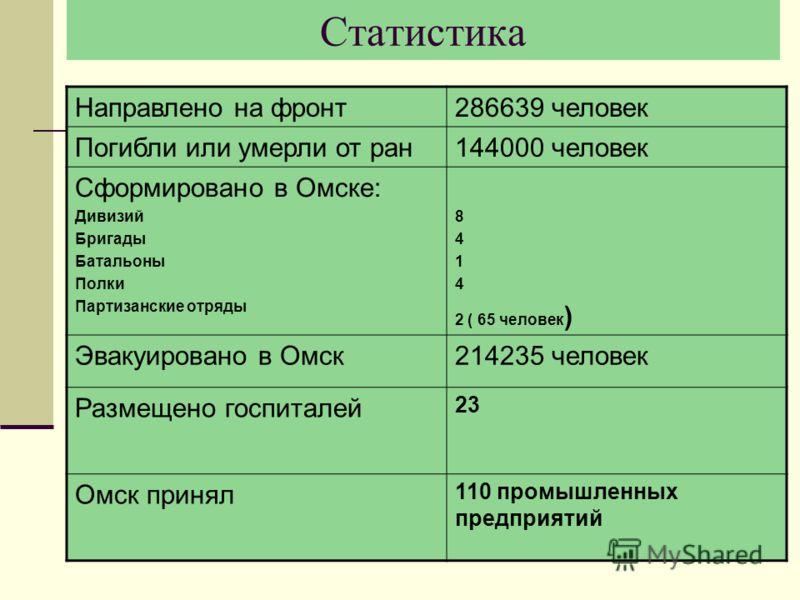Статистика Направлено на фронт286639 человек Погибли или умерли от ран144000 человек Сформировано в Омске: Дивизий Бригады Батальоны Полки Партизанские отряды 8 4 1 4 2 ( 65 человек ) Эвакуировано в Омск214235 человек Размещено госпиталей 23 Омск при
