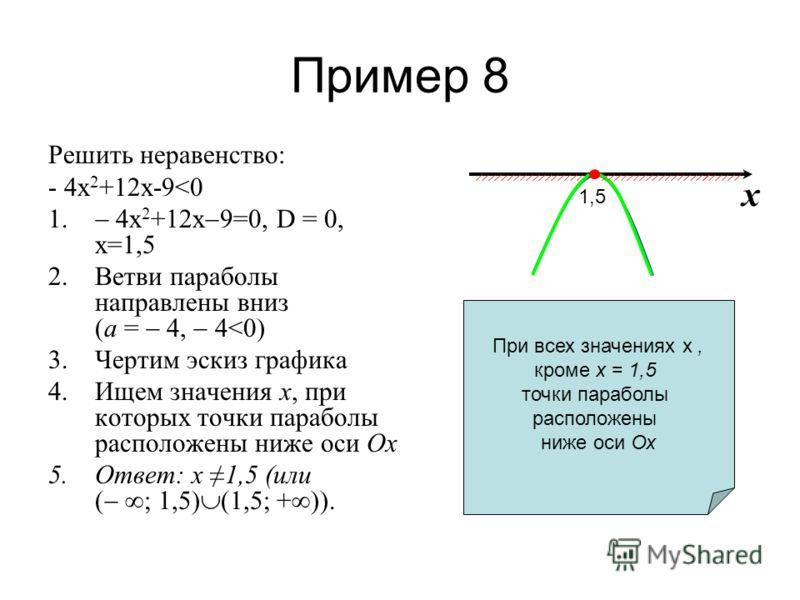 Пример 8 Решить неравенство: - 4х 2 +12х-9