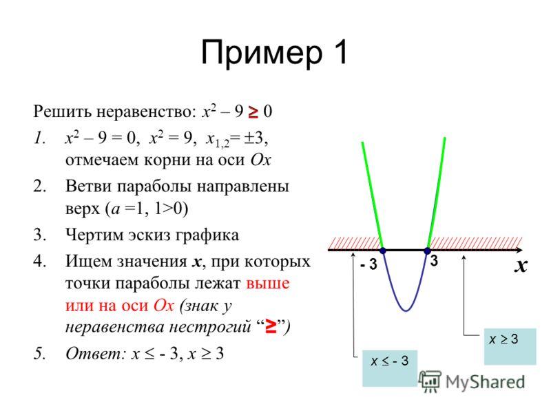 Пример 1 Решить неравенство: x 2 – 9 0 1.x 2 – 9 = 0, x 2 = 9, x 1,2 = 3, отмечаем корни на оси Ох 2.Ветви параболы направлены верх (а =1, 1>0) 3.Чертим эскиз графика 4.Ищем значения х, при которых точки параболы лежат выше или на оси Ох (знак у нера