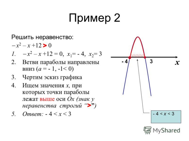 Пример 2 Решить неравенство: х 2 – х +12 > 0 1. х 2 – х +12 = 0, х 1 = - 4, х 2 = 3 2.Ветви параболы направлены вниз (a = - 1, -1< 0) 3.Чертим эскиз графика 4.Ищем значения х, при которых точки параболы лежат выше оси Ox (знак у неравенства строгий >