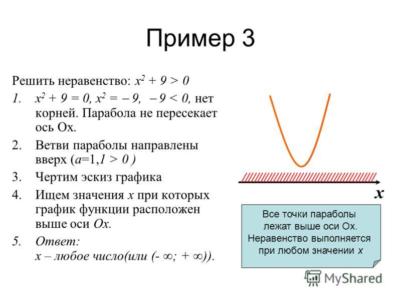 Пример 3 Решить неравенство: х 2 + 9 > 0 1.х 2 + 9 = 0, х 2 = 9, 9 < 0, нет корней. Парабола не пересекает ось Ox. 2.Ветви параболы направлены вверх (а=1,1 > 0 ) 3.Чертим эскиз графика 4.Ищем значения х при которых график функции расположен выше оси