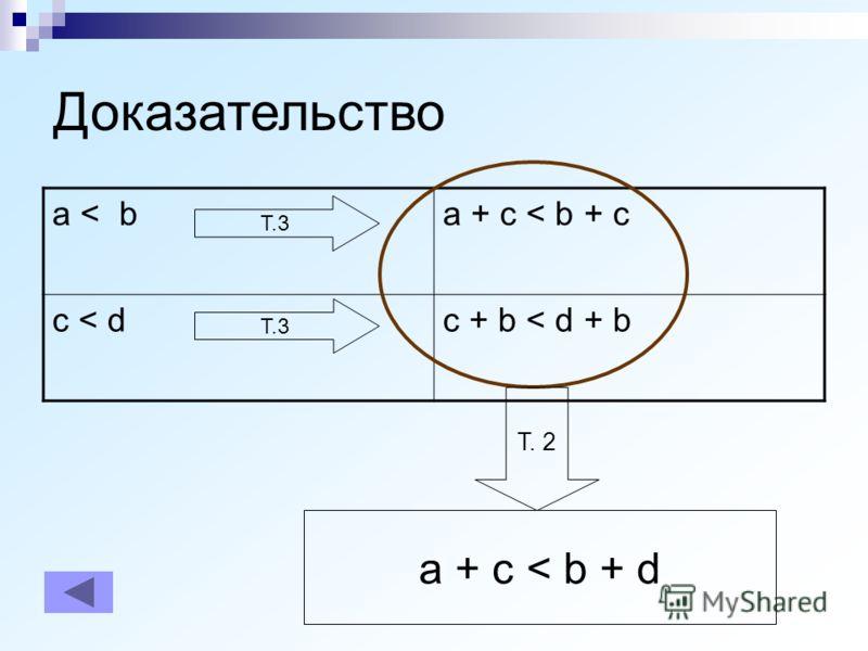 Доказательство a < ba + c < b + c c < dc + b < d + b Т. 2 Т.3 a + c < b + d