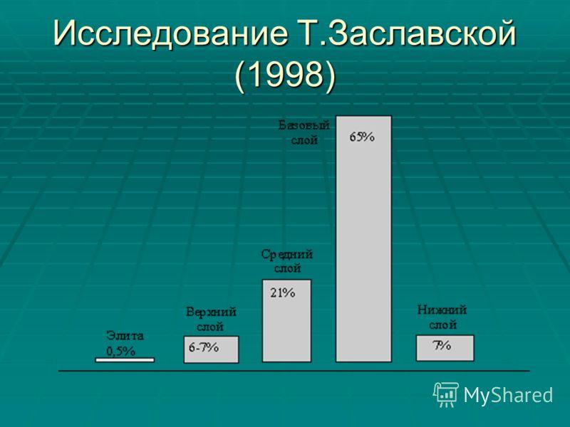 Исследование Т.Заславской (1998)