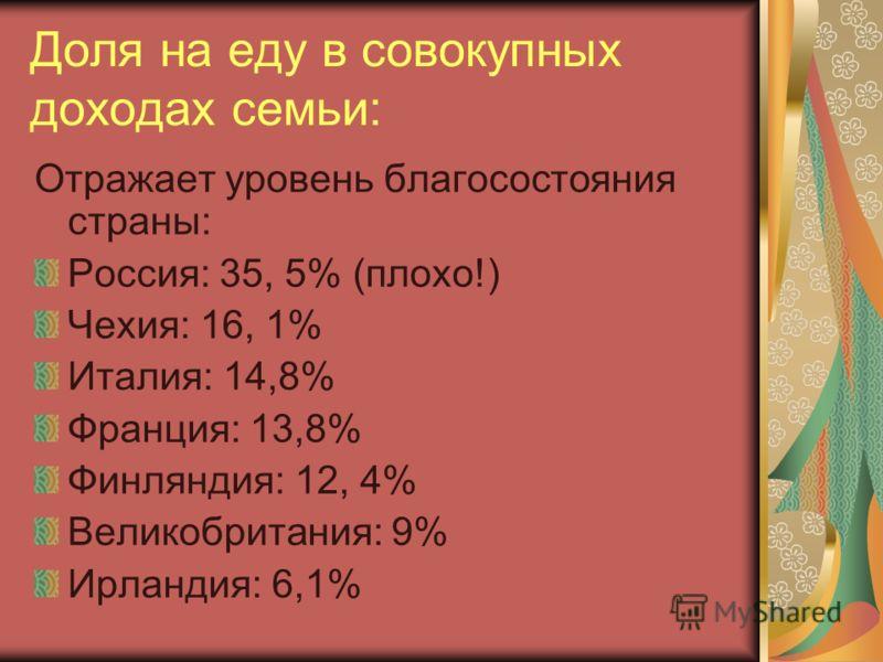 Доля на еду в совокупных доходах семьи: Отражает уровень благосостояния страны: Россия: 35, 5% (плохо!) Чехия: 16, 1% Италия: 14,8% Франция: 13,8% Финляндия: 12, 4% Великобритания: 9% Ирландия: 6,1%