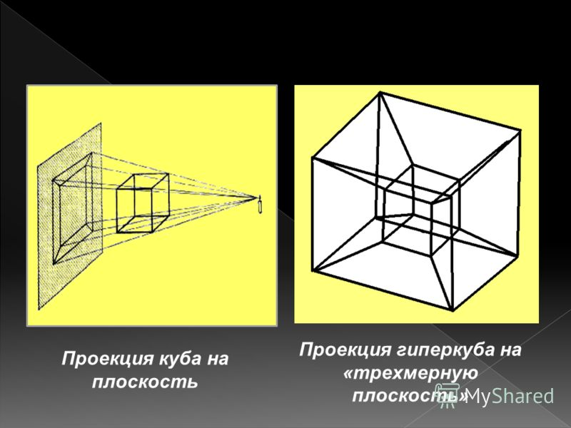 Проекция куба на плоскость Проекция гиперкуба на «трехмерную плоскость»