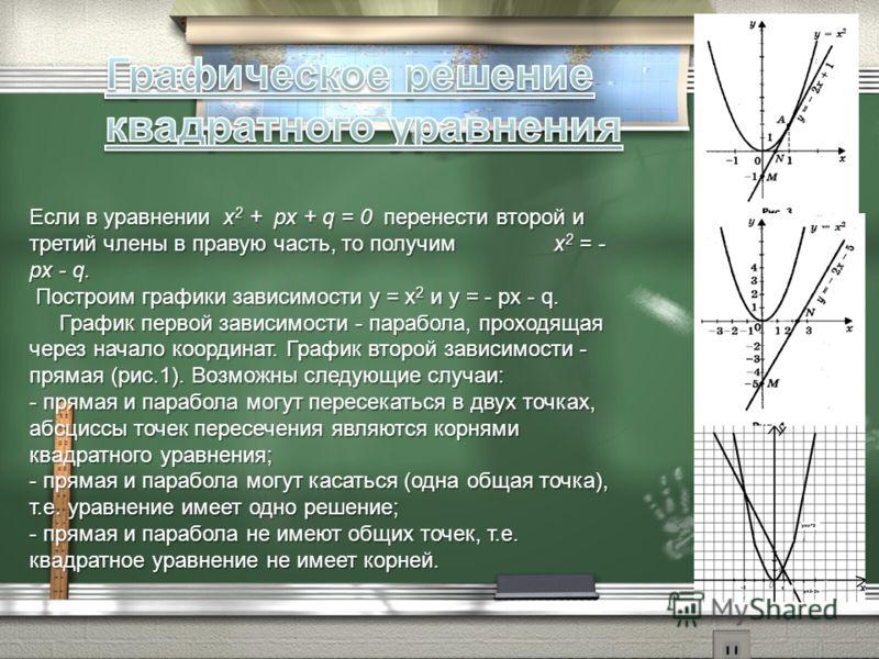 Если в уравнении х 2 + px + q = 0 перенести второй и третий члены в правую часть, то получим х 2 = - px - q. Построим графики зависимости у = х 2 и у = - px - q. Построим графики зависимости у = х 2 и у = - px - q. График первой зависимости - парабол
