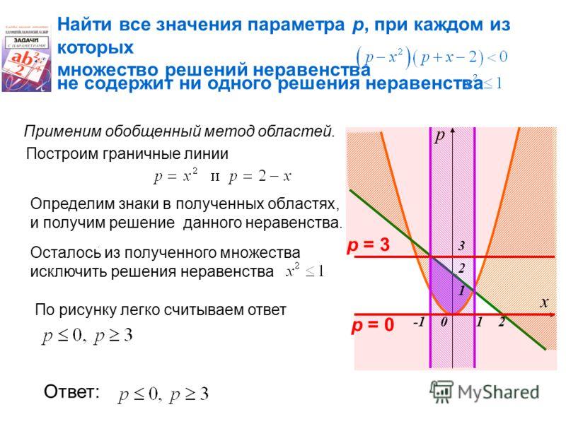Найти все значения параметра р, при каждом из которых множество решений неравенства не содержит ни одного решения неравенства. Применим обобщенный метод областей. Определим знаки в полученных областях, и получим решение данного неравенства. Осталось