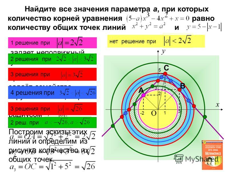 Найдите все значения параметра а, при которых количество корней уравнения равно количеству общих точек линий и Уравнение задает неподвижный уголок. Уравнение задаёт семейство окружностей с центром в начале координат и радиусом Построим эскизы этих ли
