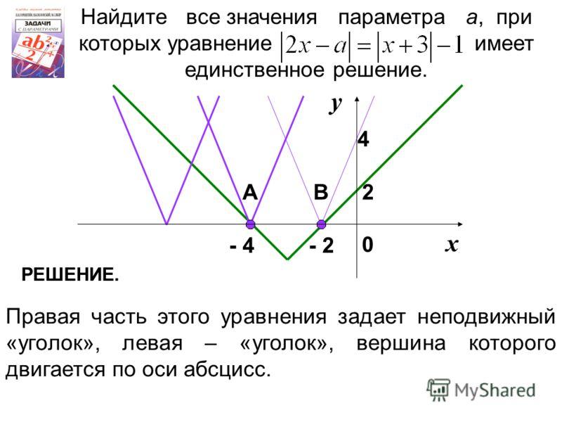Найдите все значения параметра а, при которых уравнение имеет единственное решение. Правая часть этого уравнения задает неподвижный «уголок», левая – «уголок», вершина которого двигается по оси абсцисс. 2 х у - 2- 4 4 0 АВ РЕШЕНИЕ.