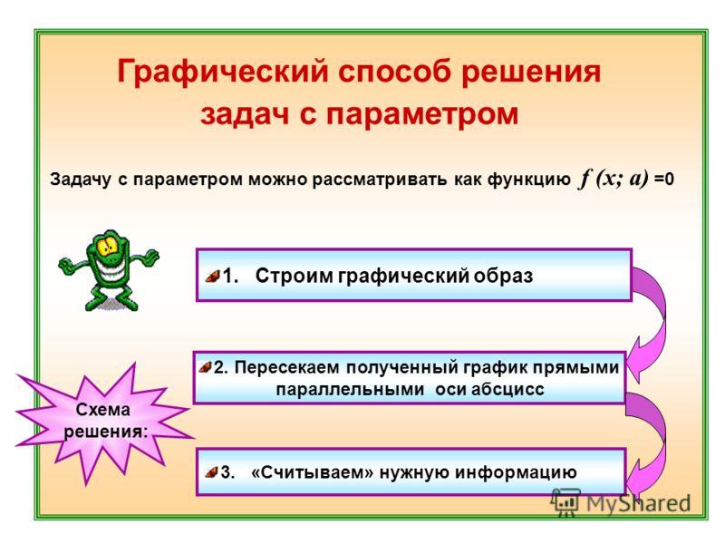Графический способ решения задач с параметром Задачу с параметром можно рассматривать как функцию f (x; a) =0 1. Строим графический образ 2. Пересекаем полученный график прямыми параллельными оси абсцисс 3. «Считываем» нужную информацию Схема решения