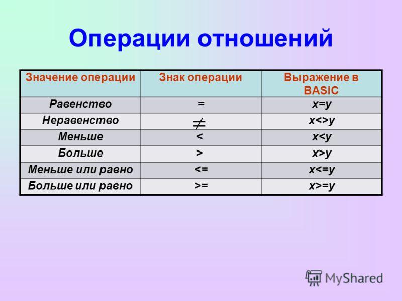 Операции отношений Значение операцииЗнак операцииВыражение в BASIC Равенство=x=y Неравенство xy Меньше< x x>y Меньше или равно=y