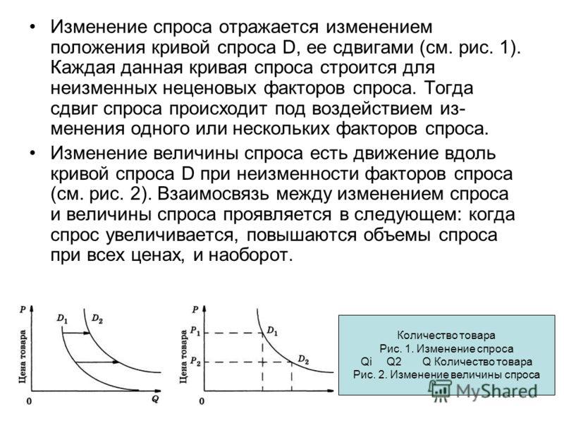 Изменение спроса отражается изменением положения кривой спроса D, ее сдвигами (см. рис. 1). Каждая данная кривая спроса строится для неизменных неценовых факторов спроса. Тогда сдвиг спроса происходит под воздействием из менения одного или нескольки
