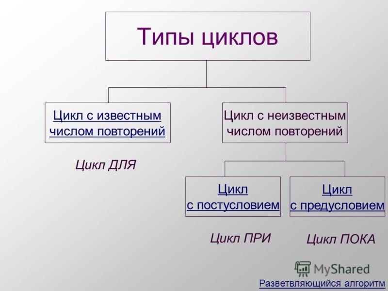 Типы циклов Цикл с известным числом повторений Цикл с неизвестным числом повторений Цикл с постусловием Цикл с предусловием Цикл ДЛЯ Цикл ПРИ Цикл ПОКА Разветвляющийся алгоритм