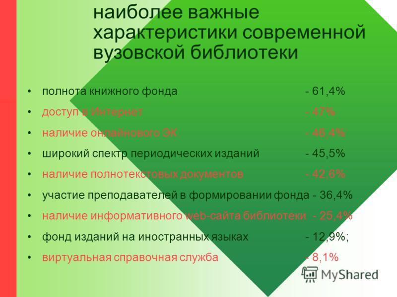 наиболее важные характеристики современной вузовской библиотеки полнота книжного фонда - 61,4% доступ в Интернет- 47% наличие онлайнового ЭК - 46,4% широкий спектр периодических изданий - 45,5% наличие полнотекстовых документов - 42,6% участие препод